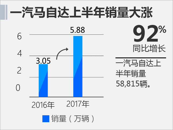 一汽马自达上半年突破5.5万 同比增长92%