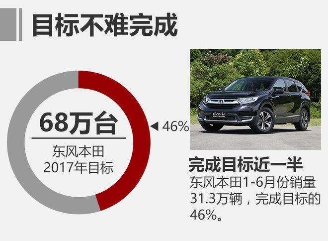 2017年开年以来,东风本田先是在1月份投放新杰德与新思铂睿 锐·混动车型,随后又在3月投放了全新旗舰SUV——UR-V。一系列的新产品投放也使企业的销量一直处于稳定的高速增长。今年6月份,东风本田共售出59,020辆,同比增长29.2%。此外,今年1-6月,东风本田共售出313,343辆,同比增长26.8%。