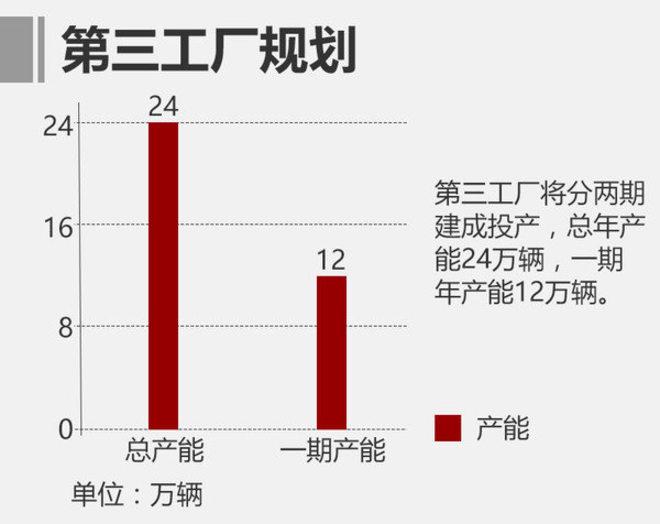 东风本田现有两大整车工厂,总设计产能为51.2万台/年;2016年12月8日,东风本田第三工厂正式奠基,将分两期建设完成。一期项目预计于2019年建成投产,年产能12万辆,并具备新能源汽车生产能力。东风本田旗下车型的持续热销,为工厂带来不小的压力,未来第三工厂投产后,将有效缓解产能压力。