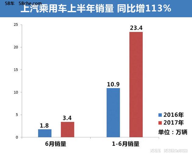 具体数据方面,随着荣威i6 、荣威ei6、荣威ERX5纯电动版、新款荣威360以及名爵ZS等车型的上市,上汽乘用车6月销量为3.4万辆,同比增长83.2%,1-6月份销量达到了23.36万辆,同比增长达113%。