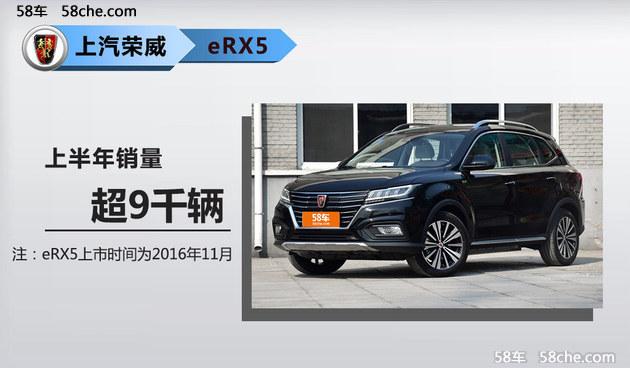具体到各车型,上汽官方表示,荣威品牌上半年以142%的增速取得了中国汽车品牌的增速第一;RX5上半年累计销售超10万辆,上市一年累计销量近20万辆;荣威eRX5今年累计销量超9千辆;荣威i6自上市后,连续3个月销量破7千辆。