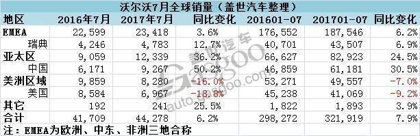 沃尔沃7月全球销量同比增6.2% 在华大增五成