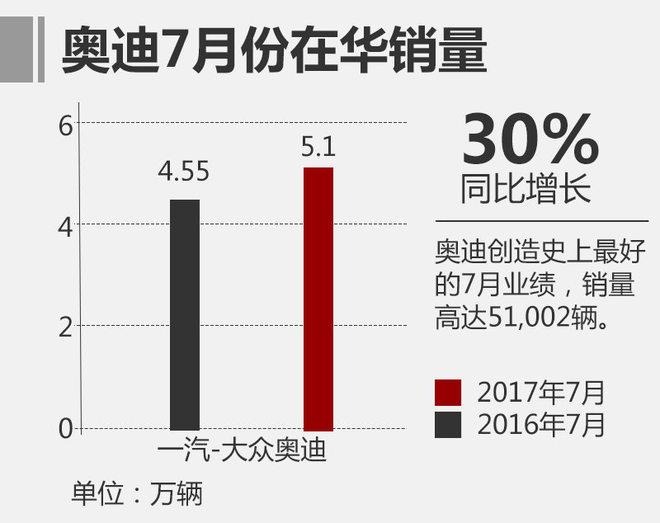 """根据官方公布的数据,上月销量奥迪创造史上最好的7月业绩,销量高达51,002辆,相比去年同期增长10.2%。其中,国产车型占7月总销量的92.1%,达46,984辆,同比增长8.9%,进口车型也表现出强劲的增长势头,同比增长高达28.2%。受前5月销量下跌的""""拖累"""",1-7月份奥迪累计销售新车304,637辆,同比下跌9.5%,但跌幅不断在缩减。"""