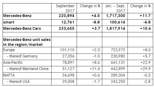 奔驰9月全球销量再创新高 同期相比增长4.5%