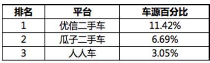 优信二手车9月车源量蝉联第一 占比超二三名之和
