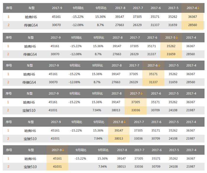 表上显示,从今年4月份开始,传祺GS4便对哈弗H6发起挑战,在7月份之后,新车宝骏510后来者居上,对哈弗H6甚至构成威胁。从库里我们还发现,哈弗H6从今年一月份开始,同比增幅大面积回落,从三月份开始便出现了同比下滑,至今未扭转颓势。