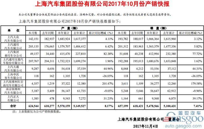 图片来源:上汽集团10月产销快报