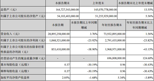 作为中国第一车企上汽集团前三季实现营业总收入6080.49亿元,同比增长14.38%;归属于上市公司股东净利润246.4亿元,同比增长6.7%,无论从体量还是数量上来说上汽集团无疑是中国车市的巨无霸。