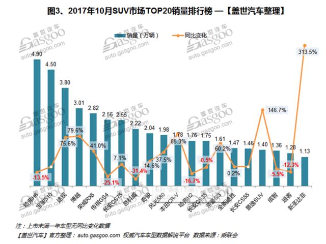 2017年10月汽车销量排行榜:博越月销三万 追赶第一梯队