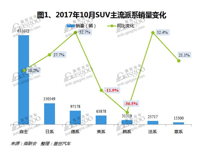 2017年10月国内SUV市场销量分析:吉利汽车跃居第二