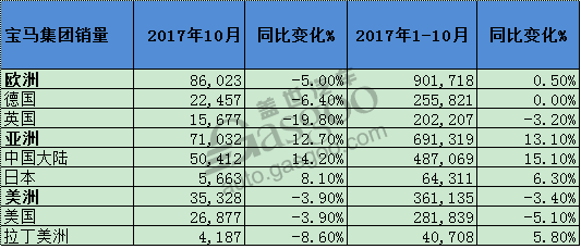 宝马1-10月全球销量累计突破200万 在华涨幅达15%