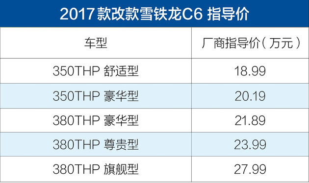 雪铁龙新款C6正式上市 售18.99-27.99万元