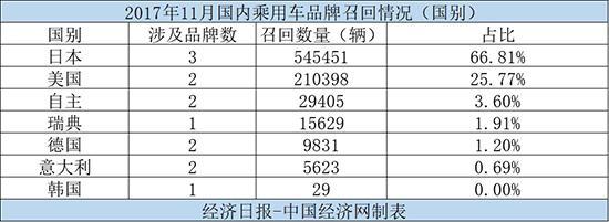 11月召回:日系占比超六成 造假丑闻持续发酵