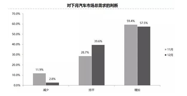 11月汽车经销商库存指数为49.8% 连续四月低于警戒线