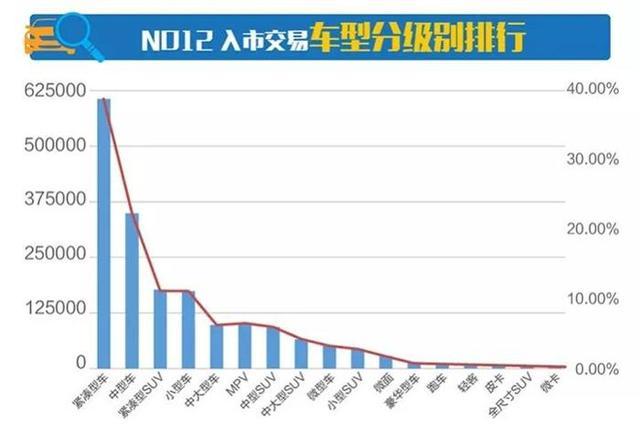 11月二手车市场行情报告 车源环比上涨16.56%