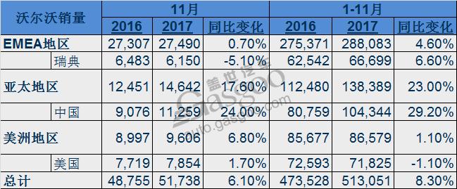 作为其全球最大的市场,沃尔沃在中国市场的销量继续保持快速增长,销量涨幅达到24%至11,259辆。在中国当地生产的S90、S60L和XC60等表现较为抢眼。