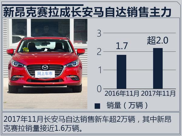 长安马自达销量突破17.6万 新昂克赛拉持续上涨