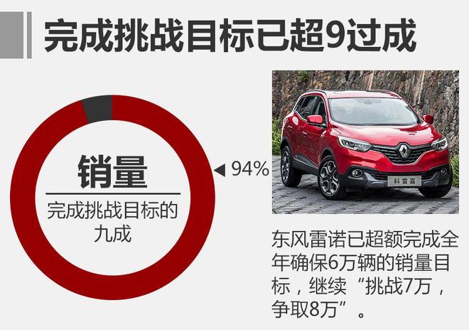 """东风雷诺在2017年计划完成""""确保6万辆、挑战7万辆、争取8万辆""""的全年销量目标。若全年目标以6万辆计算,东风雷诺在今年前11月已超额完成全年确保6万辆的销量目标,依此态势,东风雷诺在2017年最后一个月内完成全年销售7万辆新车的""""挑战""""目标并不是难事。"""