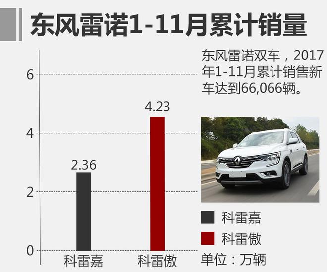 截止2017年11月,东风雷诺两款SUV累计销量突破6.6万辆,达到66,066辆,其中,全新一代科雷傲累计销量为42,383辆,而另一款SUV科雷嘉累计销量则是达到了23,683辆。