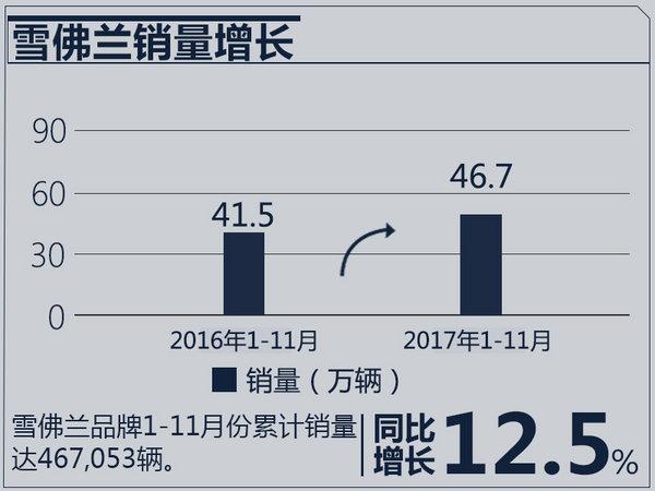雪佛兰在华已走出调整期 11月销量大涨17%
