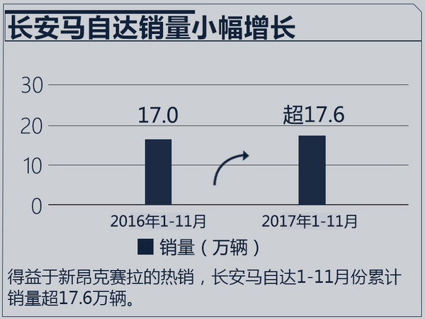 2016年长安马自达销量达到19.36万辆,同比增长28%。进入2017年,长安马自达受整体乘用车市场低迷影响,终端销量未出现较大幅度的增长。最新数据显示,长安马自达11月份销量超2万辆,1-11月累计销售新车超17.6万辆。目前来看,2017年销量将在2016年基础上小幅增长。