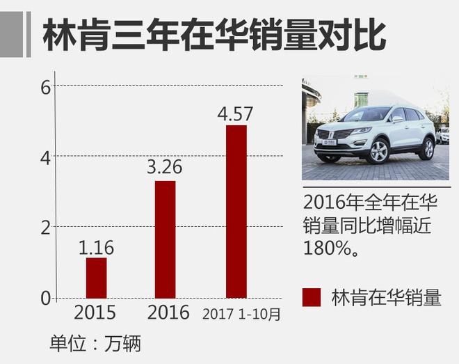 销售网络的扩大与销量快速增长密不可分,2015年林肯品牌第一个完整销售年累计销量达11,630辆;2016年全年在华销量达32,558辆,同比增幅近180%;今年林肯在华销量保持强势增长,2017年1月至10月林肯在中国市场销量达到45,729辆,同比增长85%。