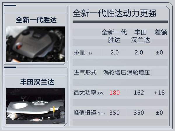 全新一代胜达将搭载2.0T汽油发动机与2.2T柴油发动机,预计只引入2.0T汽油版车型。2.0T发动机最大功率180kW,峰值扭矩350Nm。相比汉兰达搭载的2.0T发动机,在最大功率上占有优势。