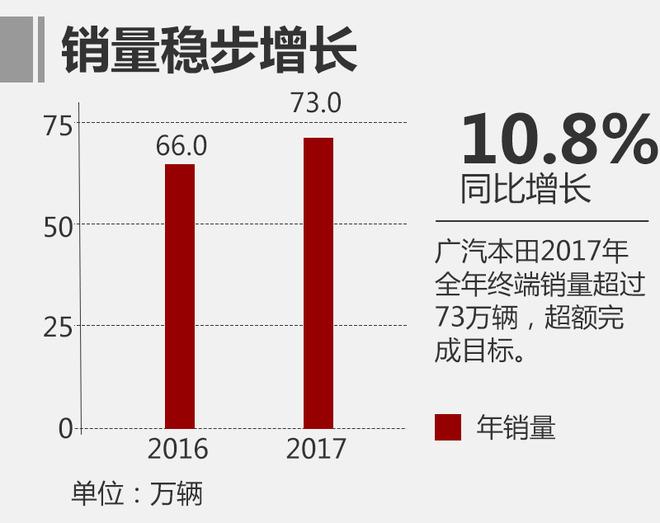 广汽本田全年销量破73万 远超年销目标