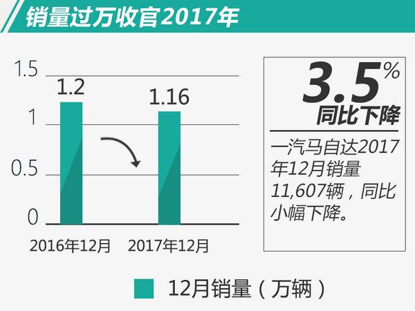 从历史的数据来看,一汽马自达在2010年创下14.7万辆的最高销量成绩,但随后几年市场表现起伏不定。随着阿特兹和CX-4的相继推出,帮助一汽马自达逐渐回到增长通道。2016年11月,一汽马自达重新调整产品策略,停产4款车型,仅保留阿特兹和CX-4两款产品。