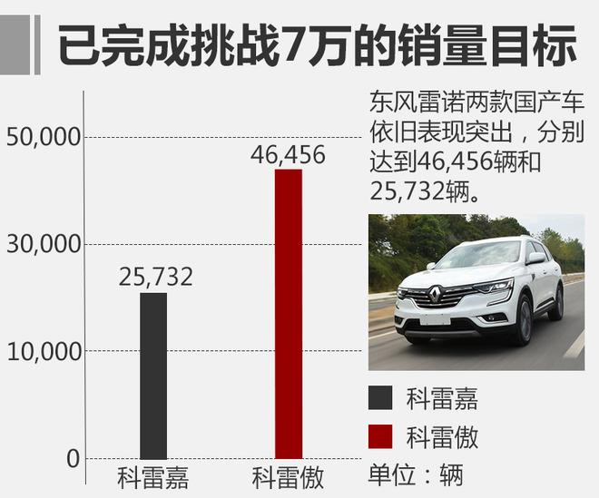 2017年,东风雷诺累计销量突破6.2万辆,达到72,188辆,与2016年的30,006辆相比,大幅增长了140%,同时也创下了历史性新高。其中,全新一代科雷傲累计销量为46,456辆,而另一款SUV科雷嘉累计销量则是达到了25,732辆。