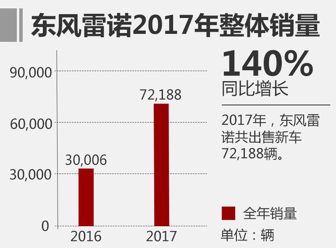 东风雷诺2017年销量超7.2万 同比增140%