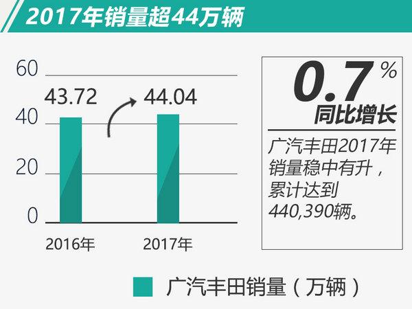 广汽丰田2017超额完成销量目标 将启动SUV攻势