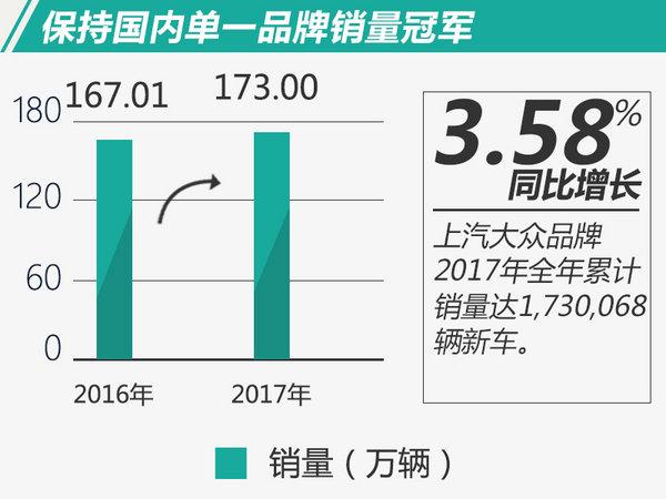2017年中国乘用车市场步入微增长阶段,很多车企都面临了不小的危机。在这种不利局势下,拥有最大量级的上汽大众VW品牌,依然保持稳定增长,并在2017年结束时再创历史销量新高。