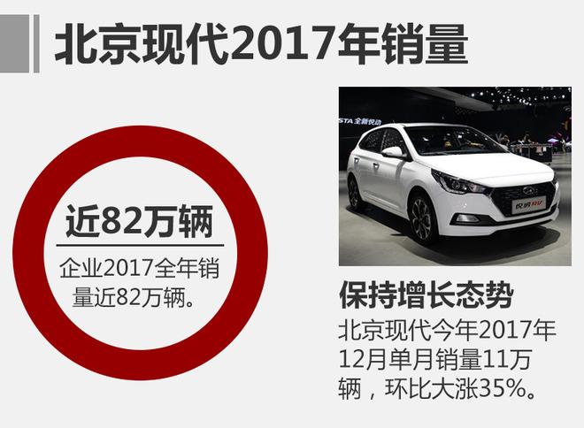 2017年,北京现代先后投放了全新悦动、全新瑞纳、新一代ix35等全新产品,进一步完善企业产品阵容。自2017年7月起,北京现代进入稳定的销量高速上升通道,连续多月取得增长,在12月更是实现了月销11万辆的佳绩,环比大涨35%,全年销量近82万辆。