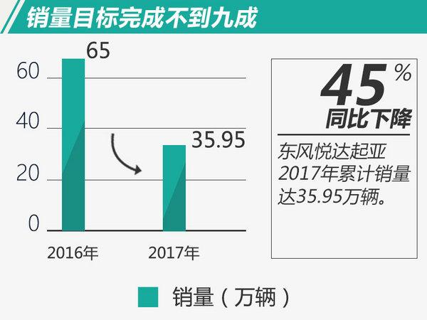 K3作为东风悦达起亚2017年市场表现最好的车型,全年累计售出新车13.8万辆,占总销量的34%。2017年12月,东风悦达起亚销量环比增长10%,凯绅、KX CROSS、焕驰以及新e代福瑞迪共销售17,028辆。其中,KX CROSS主攻年轻化、个性化汽车市场,月销突破8,151辆。