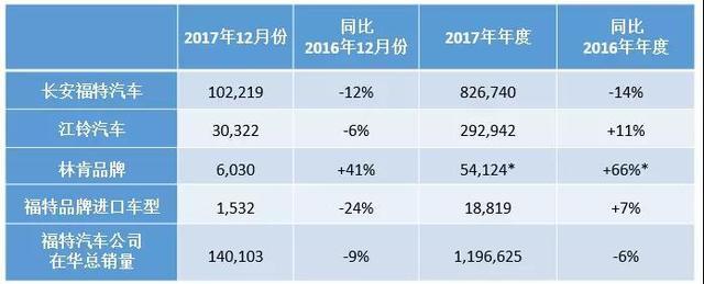 福特2017在华售出近120万辆 福睿斯刷新月度销量纪录