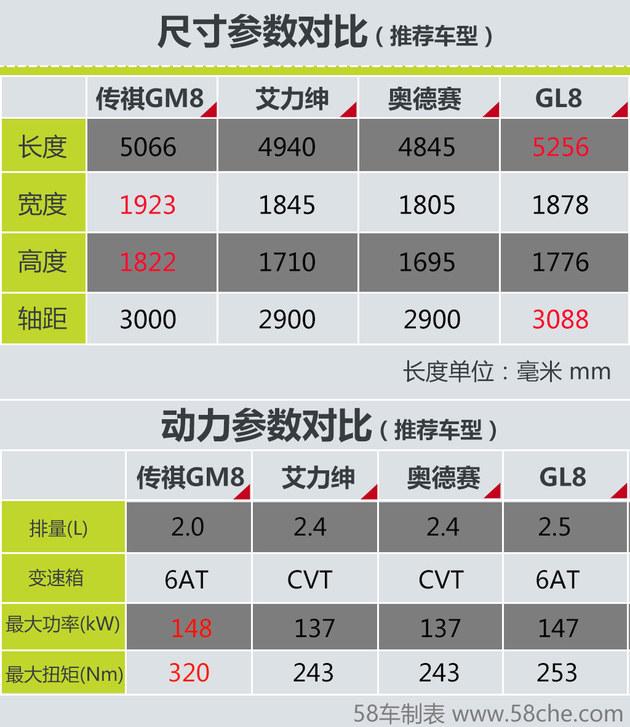 全新广汽传祺GM8上市 同级四款MPV推荐
