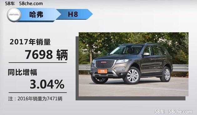 2016年哈弗全年共计销售938019辆,而到了2017年哈弗全年共销售851855辆,相比2016年减少86164辆,同比减幅9.19%,这样的销售数据也说明了长城哈弗车型在国内的SUV市场中有所减少。下面我们再来看看2016年和2017年车型销量图。