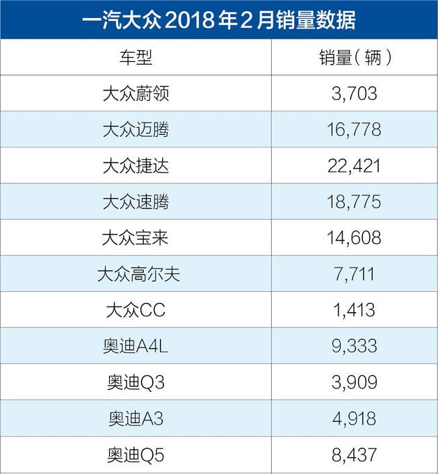 一汽-大众2018年2月销量发布 共计销售124,637辆
