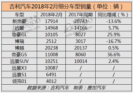 轿车方面,吉利新帝豪2月共计销售新车17,914辆,相比去年同期的20,743辆下滑了13.6%。据了解,自去年8月至今年1月,吉利新帝豪销量已经连续6个月突破2万辆,尽管在2月份跌出了这一阵营,但不可否认的是,作为吉利主力轿车车型,其表现仍然优于其它几款车型;另一款热销轿车全新远景2月销量达到14,968辆,同比实现5.7%的增长,但环比上月则呈现一定程度的下滑;与1月份情况一致,在所公布轿车车型中,高质感中级车帝豪GL增幅最高,2月销量同比增长25.9%至10,105辆;吉利新博瑞2月表现亦难言乐观,该月销量为2,512辆,同比下跌16.7%,这也是自2017年至今博瑞销量的最低记录。
