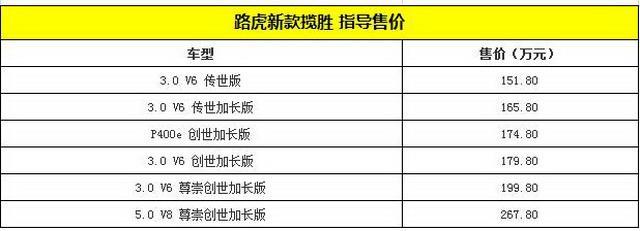 新款路虎揽胜正式上市 售价151.8万起