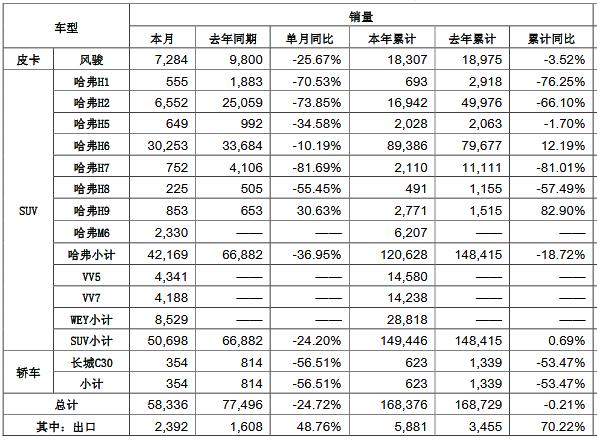 """长城汽车2月销量腰斩不到6万 哈弗和WEY集体""""跳水"""""""