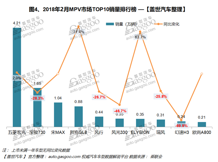 2018年2月汽车销量排行榜:宝骏510打破哈弗H6销量神话