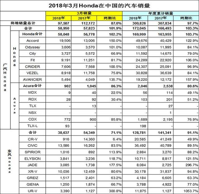 """本田3月销量:""""机油门""""持续发酵 CR-V销量不足千辆"""