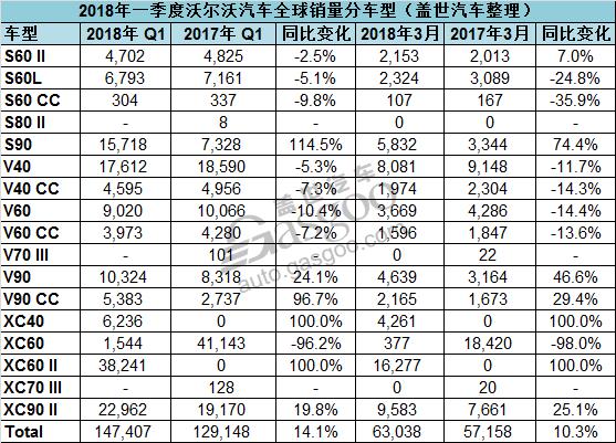 沃尔沃一季度全球销量劲增14.1% 中美市场强劲