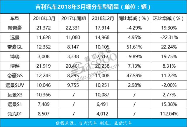 吉利3月销量同比增长39% 一季度共销38.6万辆