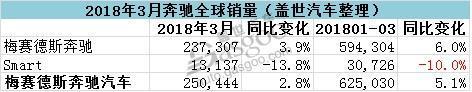 奔驰第一季度在华销量增长17.2% 3月销量超5.8万辆