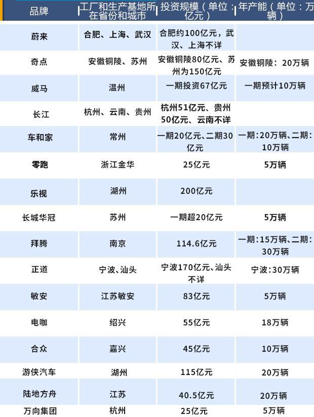 """造车新势力""""地缘学"""":偏爱长三角 千亿投资扑朔迷离"""