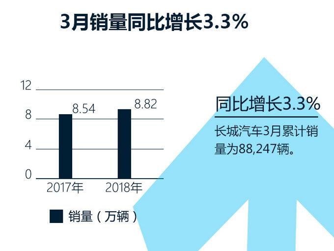 今年第一季度,长城汽车销量出现波动,首月增幅超过20%,次月却下跌24%。相比2月,长城汽车3月销量有所回暖,环比增长51.2%。