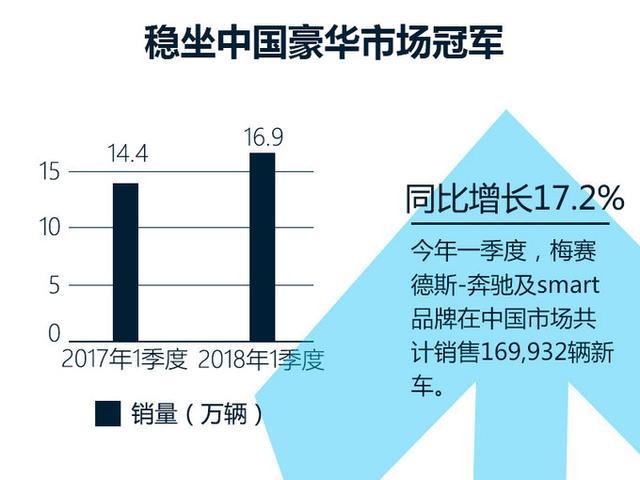奔驰全球一季度狂卖62.5万辆 超1/4销往中国